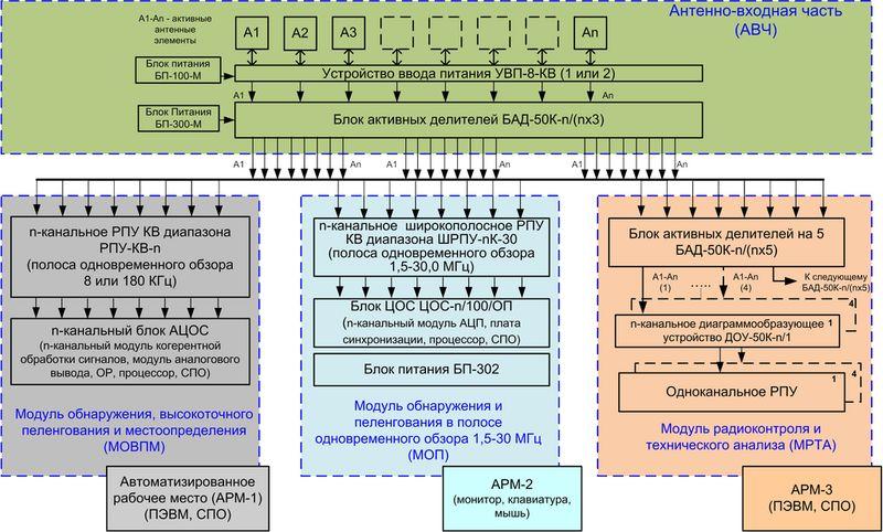 Аппаратно-программный комплекс радиомониторинга КВ диапазона
