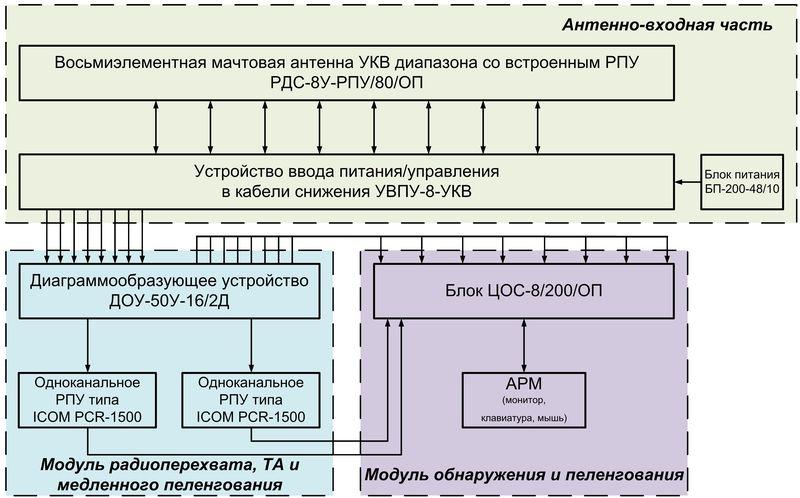 Аппаратно-программный комплекс радиомониторинга УКВ диапазона